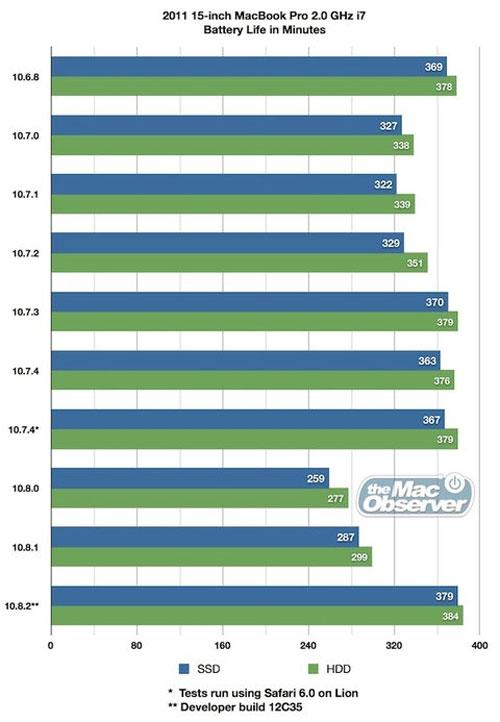 MacBook tăng 30% thời lượng pin với OS X 10.8.2