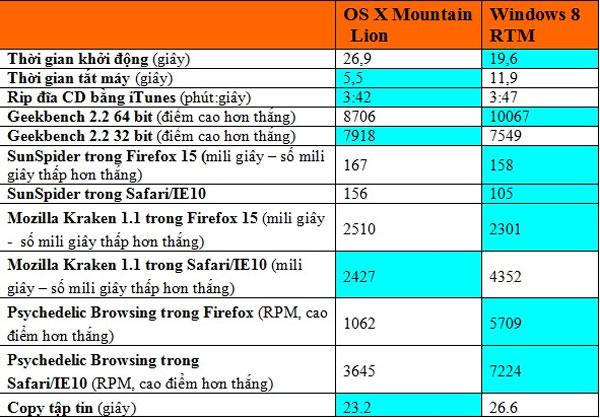 Mac OSX 10.8 vs. Windows 8: Bất phân thắng bại