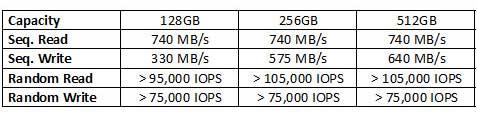 Plextor ra mắt dòng SSD M6 cải tiến hiệu năng và độ ổn định
