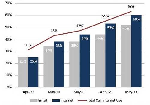 63% người dùng điện thoại di động lên mạng bằng smartphone