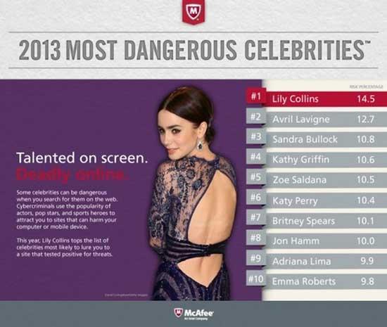 Lily Collins đứng đầu danh sách tìm kiếm nguy hiểm nhất
