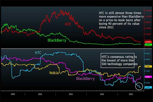 HTC theo chân BlackBerry xuống vực thẳm