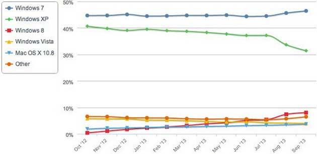 Tỷ lệ sử dụng Windows 7 tăng mạnh hơn Windows 8