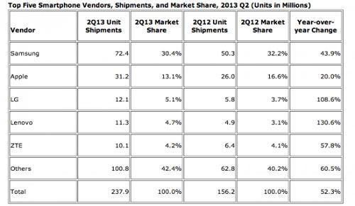 Sony muốn trở thành hãng điện thoại lớn thứ ba thế giới