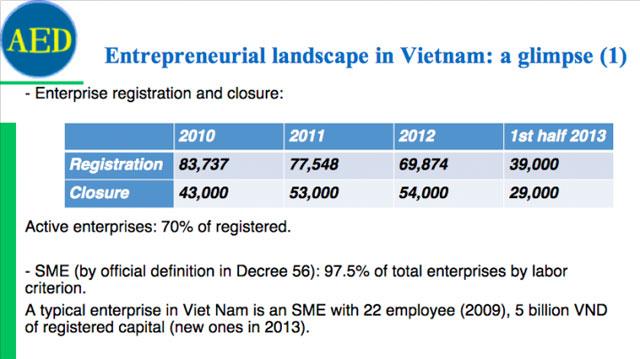 Việt Nam là môi trường khởi nghiệp năng động nhất Đông Nam Á