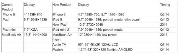 Apple đã sẵn sàng tung MacBook Air màn hình Retina siêu nét