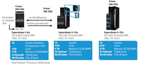Ra mắt máy chủ cao cấp HP Integrity Superdome 2
