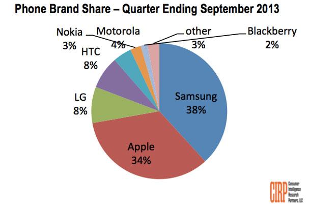 Doanh số bán của Samsung vượt Apple trong quý 3