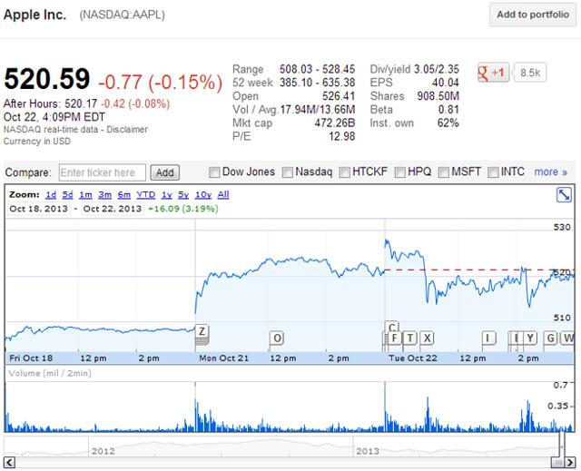 Cổ phiếu Apple giảm nhẹ sau khi iPad mới ra mắt