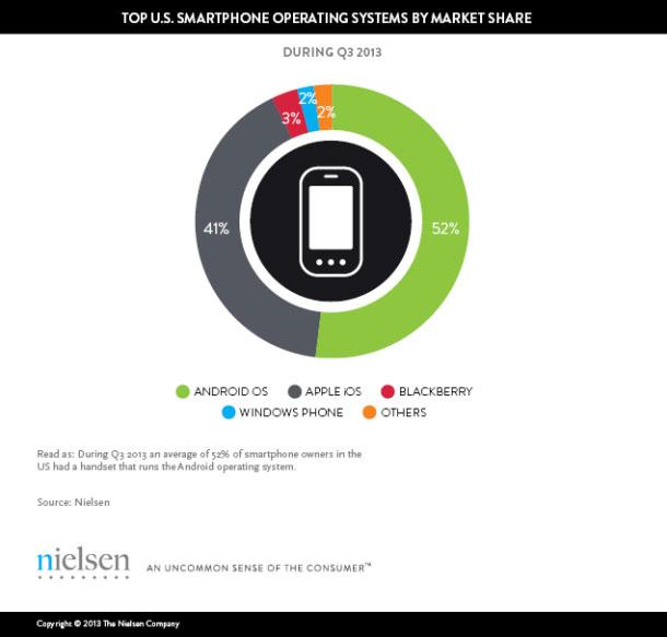 Những con số biết nói về thị trường điện thoại ở Mỹ