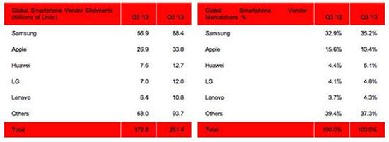 Huawei là nhà sản xuất smartphone lớn thứ ba