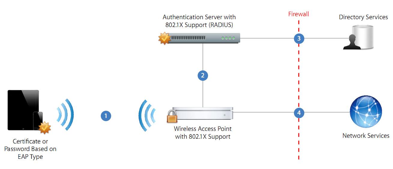 Triển khai hệ thống ứng dụng của iPhone và iPad qua Wifi