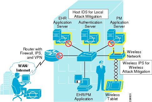 Bảo mật Wi-Fi từ những bước cơ bản