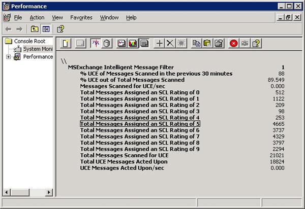 Quản lý spam từ kinh nghiệm thực tế