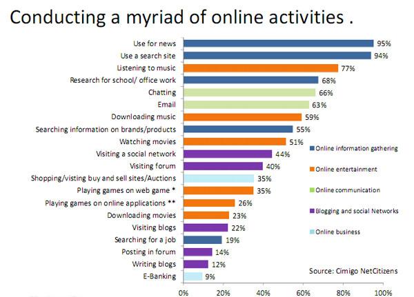 Những xu hướng marketing trực tuyến ảnh hưởng lớn tới doanh nghiệp trong năm 2013?