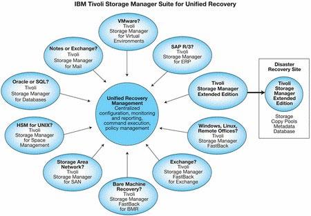 IBM nâng cấp công nghệ sao lưu dữ liệu mới cho doanh nghiệp