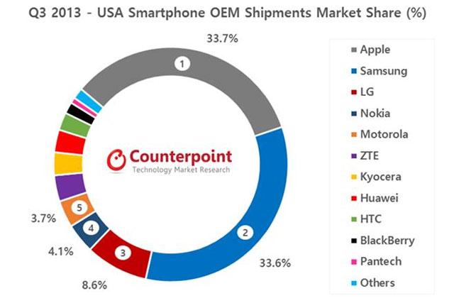 Nokia ngoi lên vị trí thứ 4 tại Mỹ