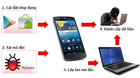 Virus lây từ smartphone sang máy tính xuất hiện ở Việt Nam