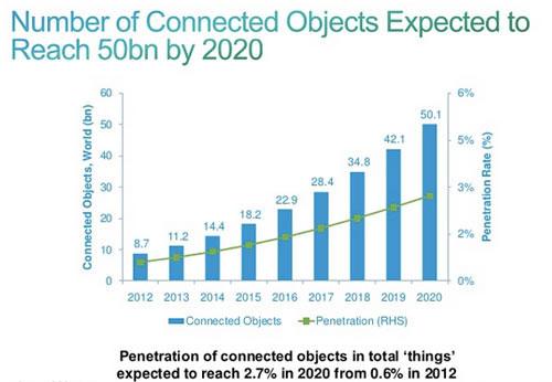 Sẽ có hơn 50 tỷ thiết bị kết nối vào năm 2020