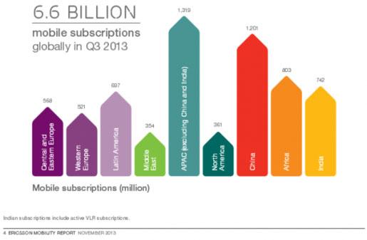 Lượng smartphone sẽ tăng 10 lần vào năm 2019
