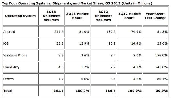 Thị phần Android đạt kỷ lục hơn 80% Qúy 3/2013