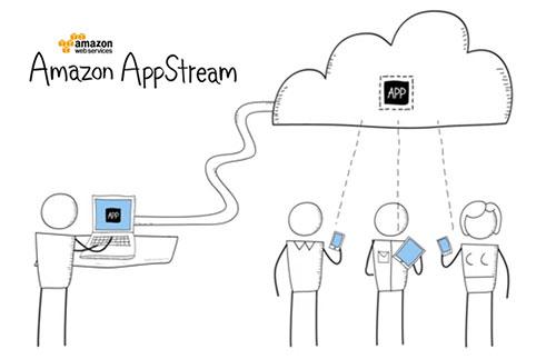 Amazon ra mắt hai công cụ mới để giúp chạy game, app