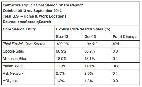 """Google vẫn là """"Vua"""" tìm kiếm tại thị trường Mỹ"""