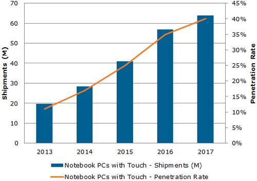 Laptop màn hình cảm ứng tăng trưởng chậm
