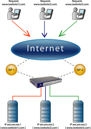 Hướng dẫn xóa DNS trên Windows