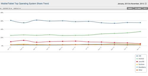 Thị phần iOS giảm nhẹ trong tháng 11