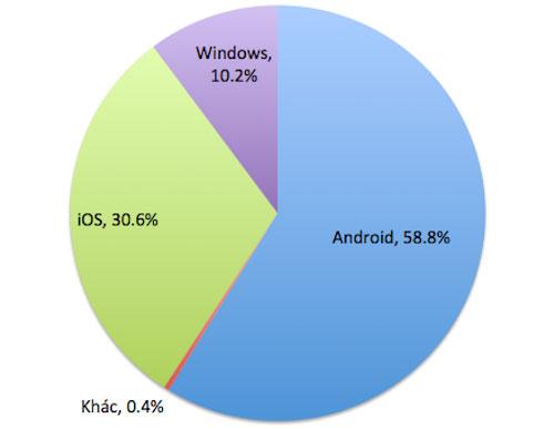 Tablet Windows phát triển nhưng vẫn thua xa iOS, Android
