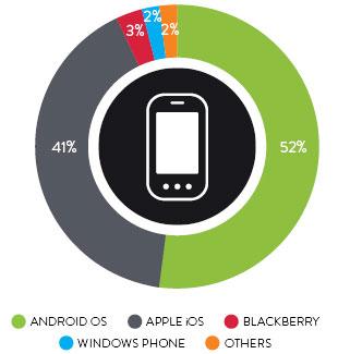 Top 10 thương hiệu công nghệ Mỹ dùng app thay web