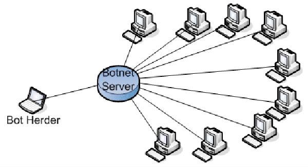 Chuẩn bị tổng lực ứng phó với tấn công DDoS năm 2014
