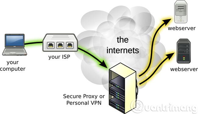 Mô hình VPN là như này