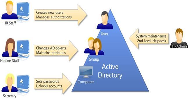 Lý thuyết - Active Directory là gì? - Quantrimang.com