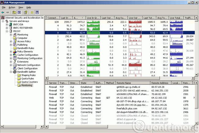 Quản lý băng thông với Bandwidth Splitter