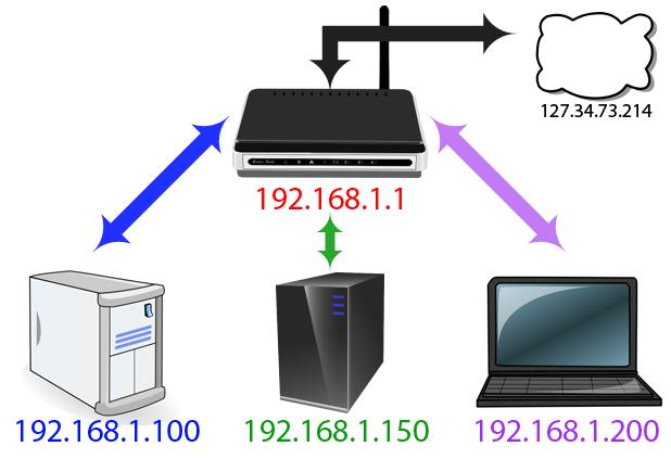 """Địa chỉ phần """"inside"""" của Network"""