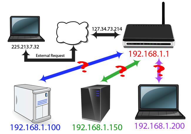 """Địa chỉ phần """"outside"""" của Network"""