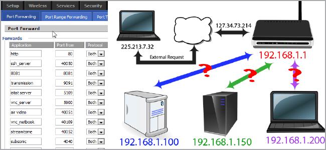 Port Forwarding trên Router