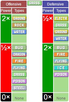 Các hệ Pokémon khi tham gia chiến đấu trong Pokémon Go