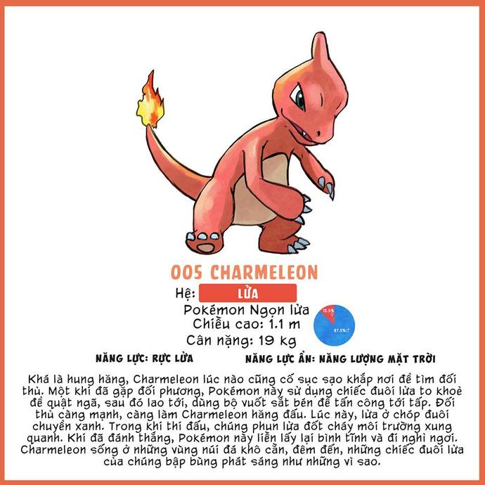 Làm thế nào để nắm được tất cả các thông tin về Pokemon GO?