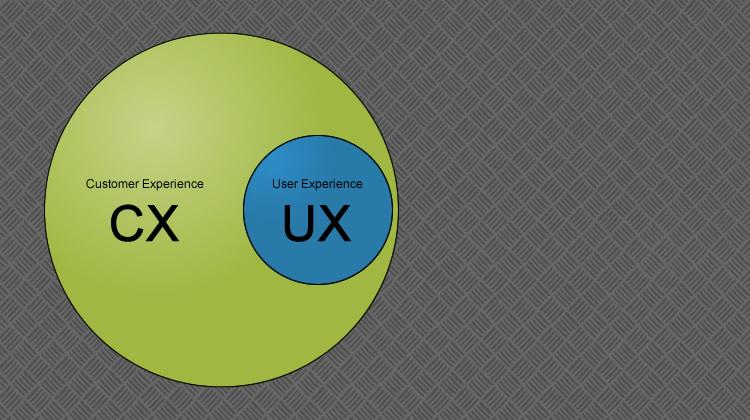 User Experience và Customer Experience khác nhau như thế nào?