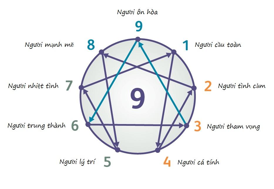 9 kiểu tính cách con người