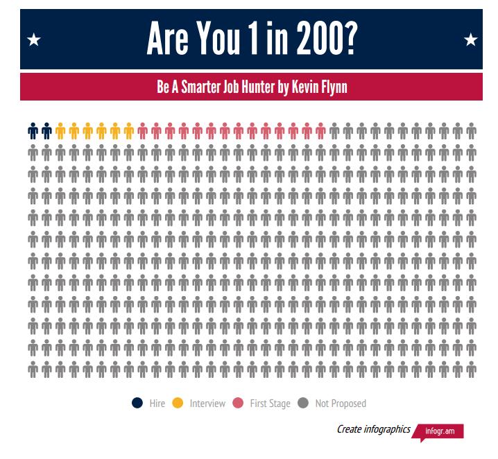 8 điều cần lưu ý khi làm Infographic