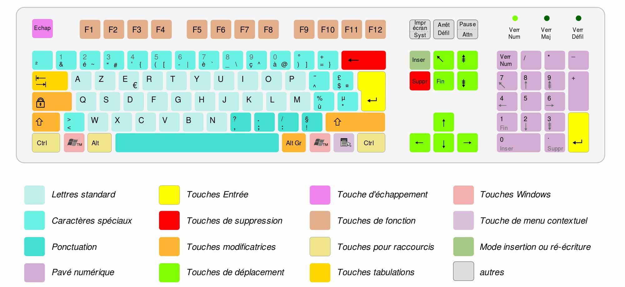 Hướng dẫn gõ tiếng Pháp trên máy tính bằng Unikey