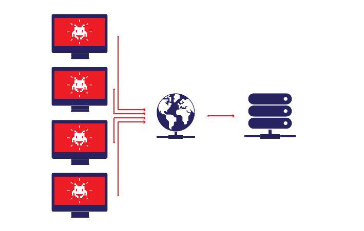 Botnet là gì, nó dùng để tấn công ai và bạn có thể ngừa botnet ra sao?