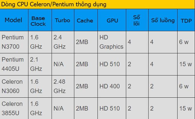 Cách lựa chọn CPU laptop phù hợp nhu cầu (phần 2)