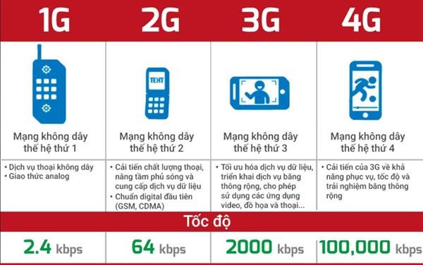 Những điều cần biết về mạng 4G