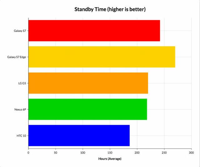 Thời gian sáng màn hình điện thoại giúp bạn biết được hiệu suất pin