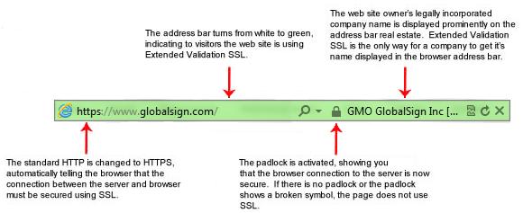 GlobalSign ExtendedSSL